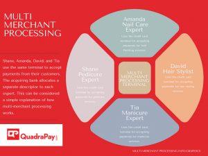 Multi Merchant Processing By Quadrapay